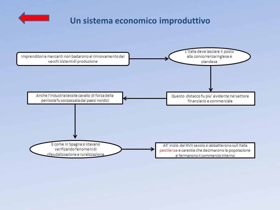 Un sistema economico improduttivo