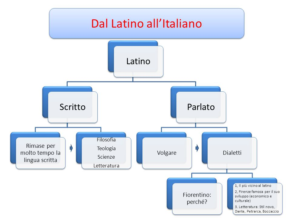 Dal Latino all'Italiano