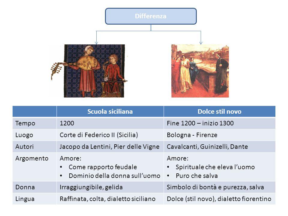 Differenza Scuola siciliana. Dolce stil novo. Tempo. 1200. Fine 1200 – inizio 1300. Luogo. Corte di Federico II (Sicilia)