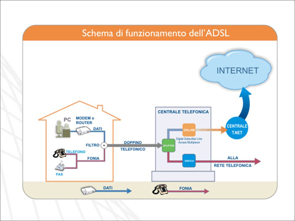 Schema di funzionamento logico del collegamento telefonia/ADSL