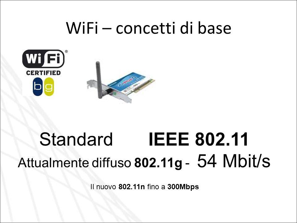 Attualmente diffuso 802.11g - 54 Mbit/s