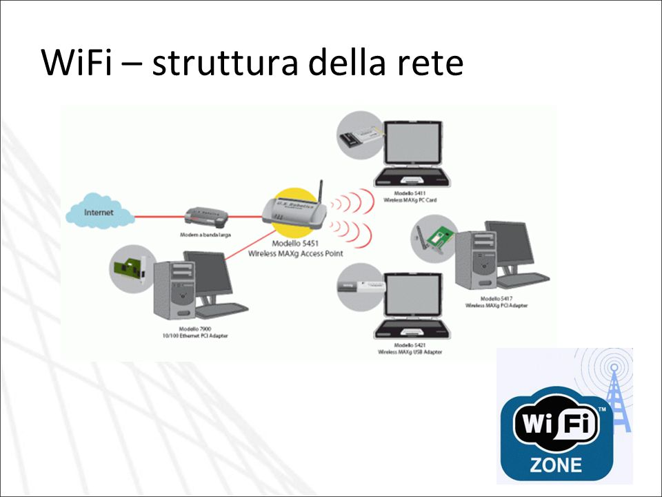 WiFi – struttura della rete
