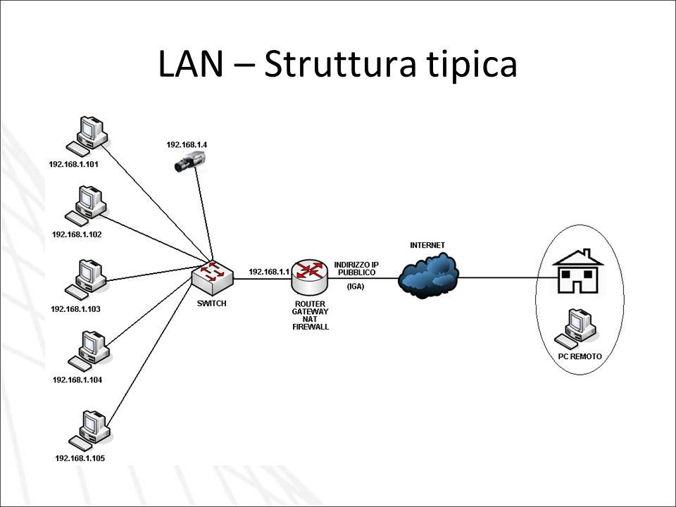 LAN – Struttura tipica