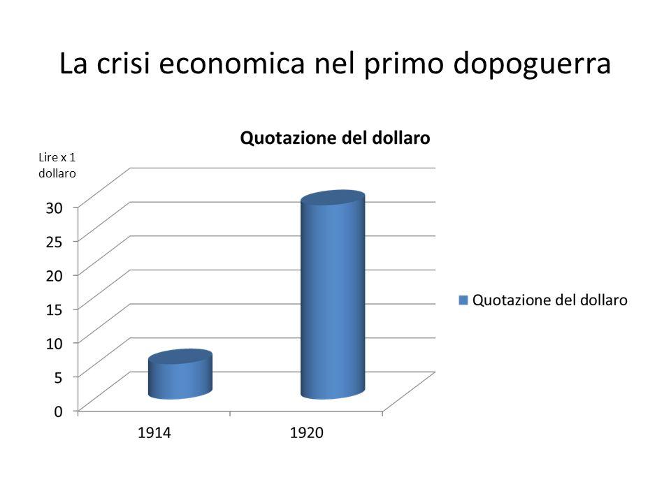 La crisi economica nel primo dopoguerra
