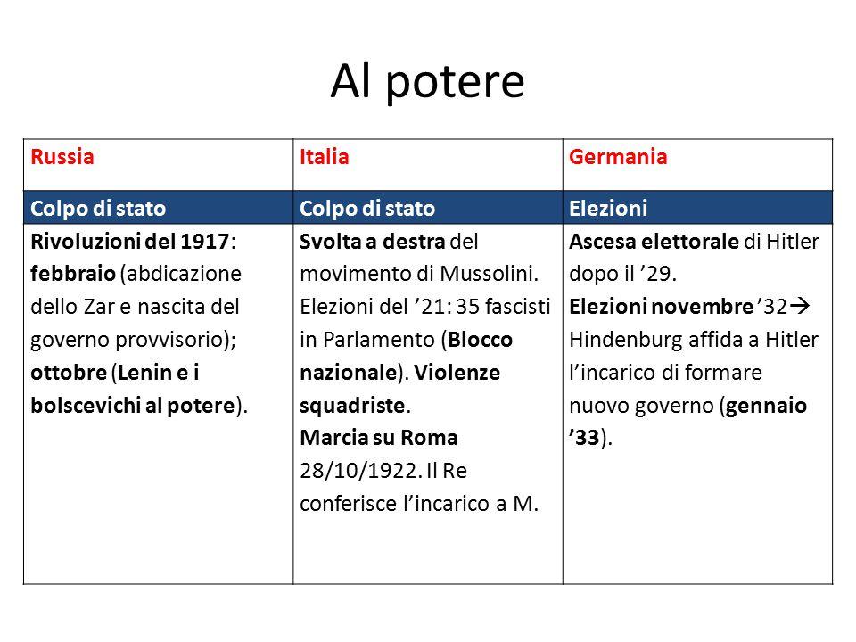 Al potere Russia Italia Germania Colpo di stato Elezioni