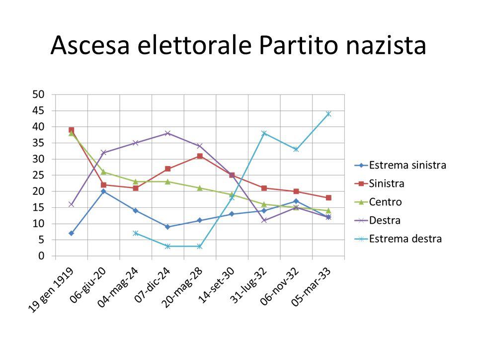 Ascesa elettorale Partito nazista