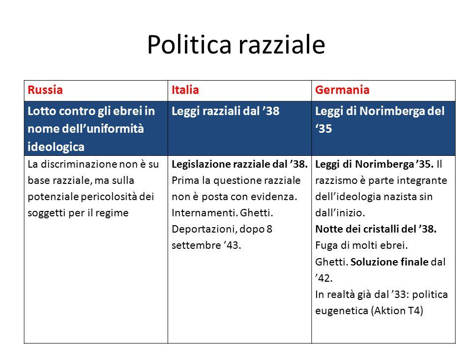 Politica razziale Russia Italia Germania