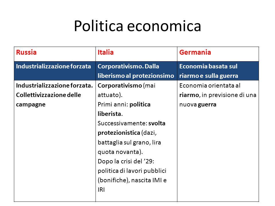 Politica economica Russia Italia Germania Industrializzazione forzata