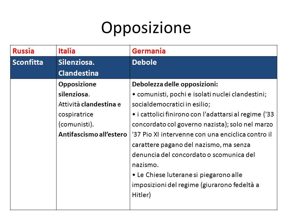 Opposizione Russia Italia Germania Sconfitta Silenziosa. Clandestina