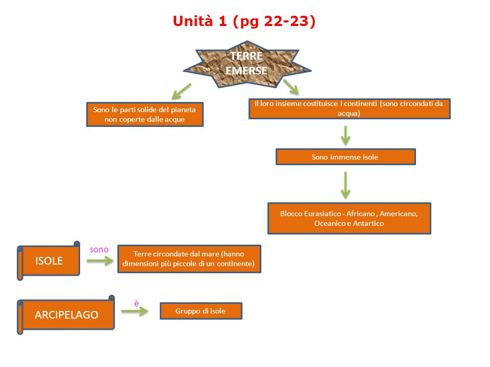 Unità 1 (pg 22-23) Unità 1 (pg 22-23) TERRE EMERSE ISOLE ARCIPELAGO