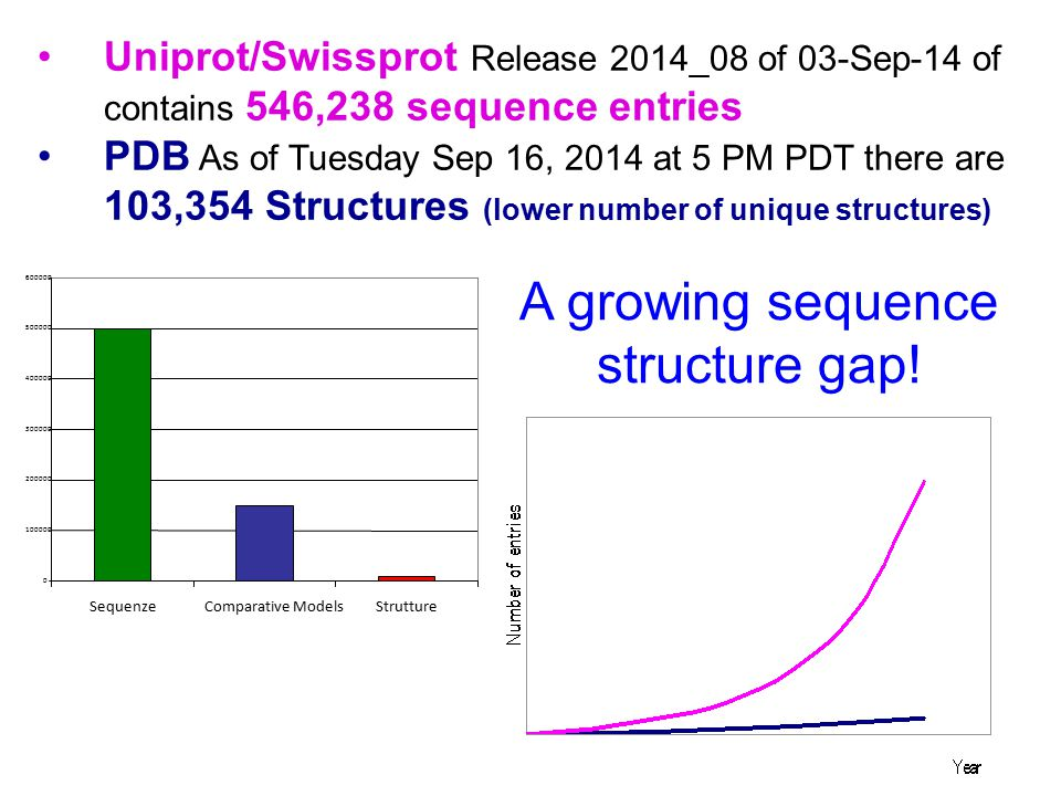 A growing sequence structure gap!