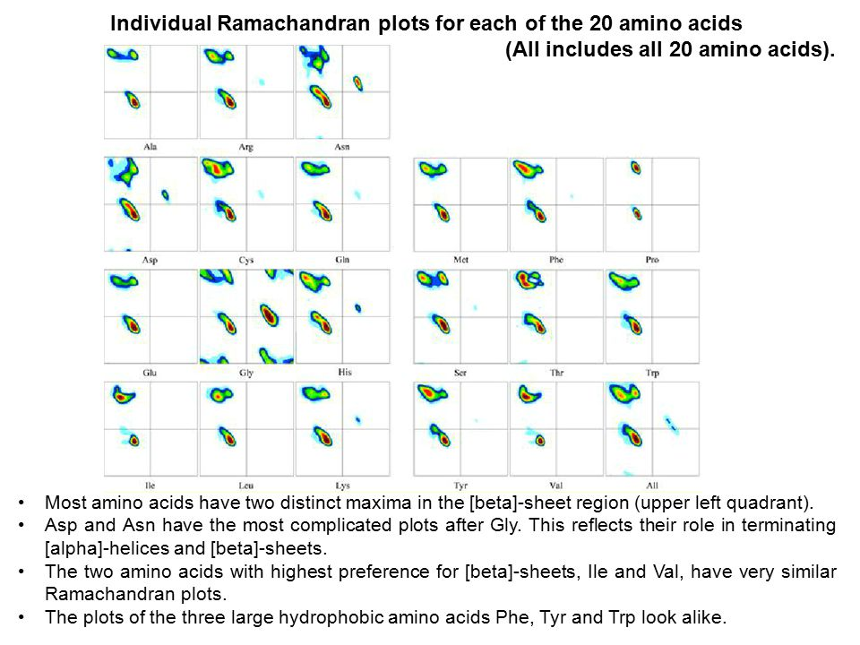 Individual Ramachandran plots for each of the 20 amino acids