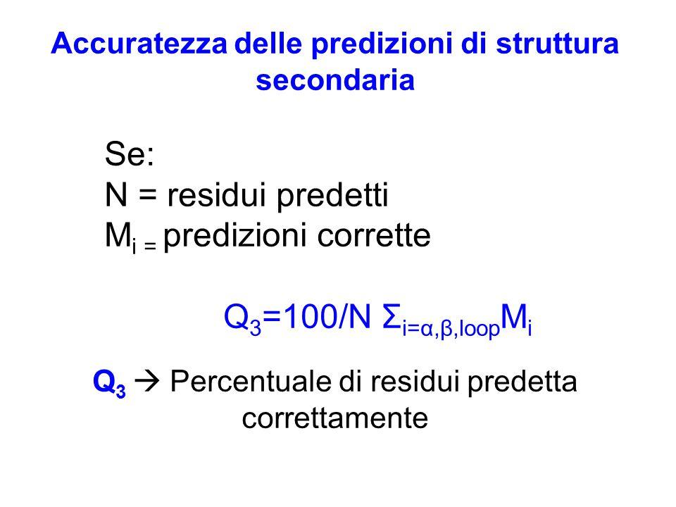 Accuratezza delle predizioni di struttura secondaria