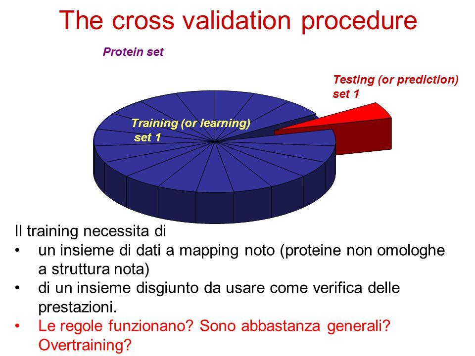 The cross validation procedure