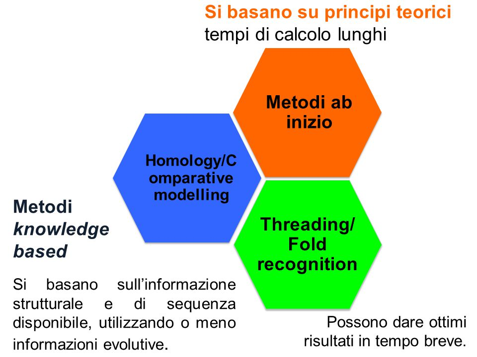 Threading/Fold recognition Homology/Comparative modelling