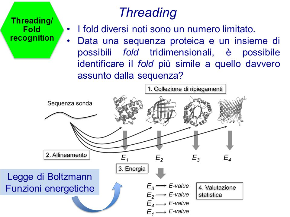 Threading/Fold recognition