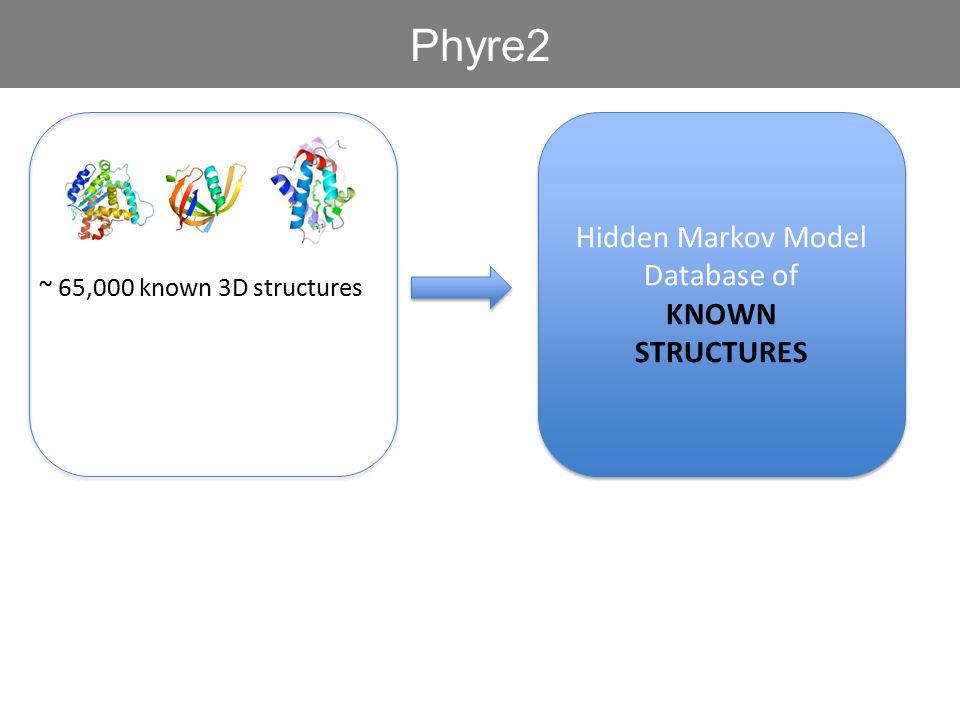 Hidden Markov Model Database of