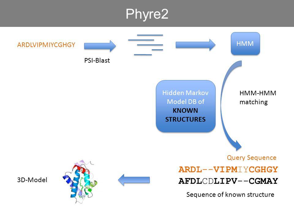 Hidden Markov Model DB of KNOWN