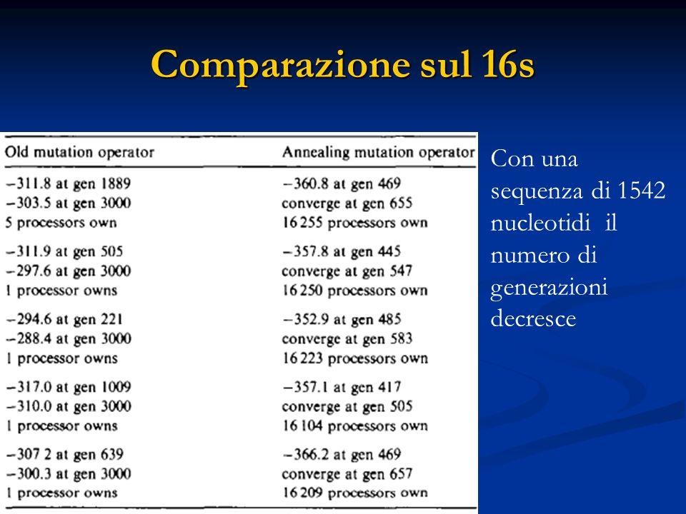 Comparazione sul 16s Con una sequenza di 1542 nucleotidi il numero di generazioni decresce