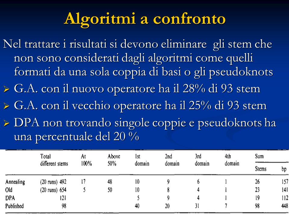 Algoritmi a confronto