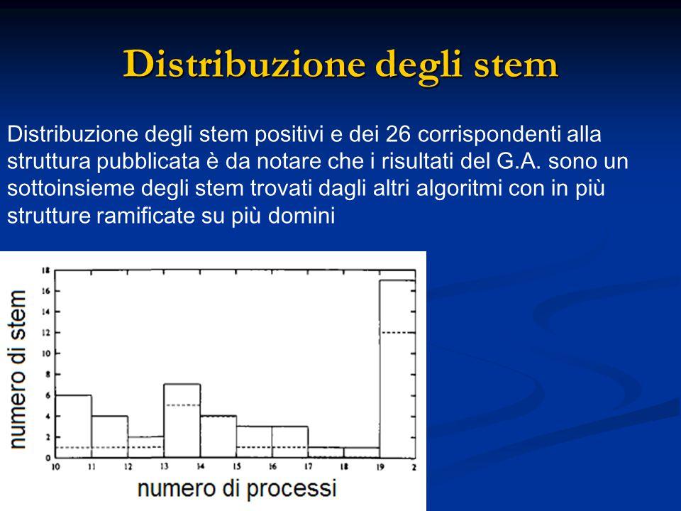 Distribuzione degli stem