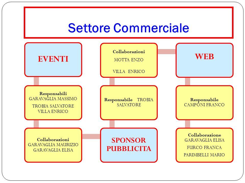 Settore Commerciale EVENTI WEB SPONSOR PUBBLICITA