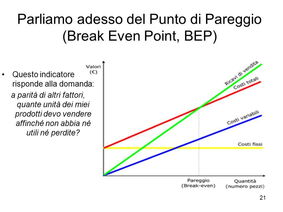 Parliamo adesso del Punto di Pareggio (Break Even Point, BEP)