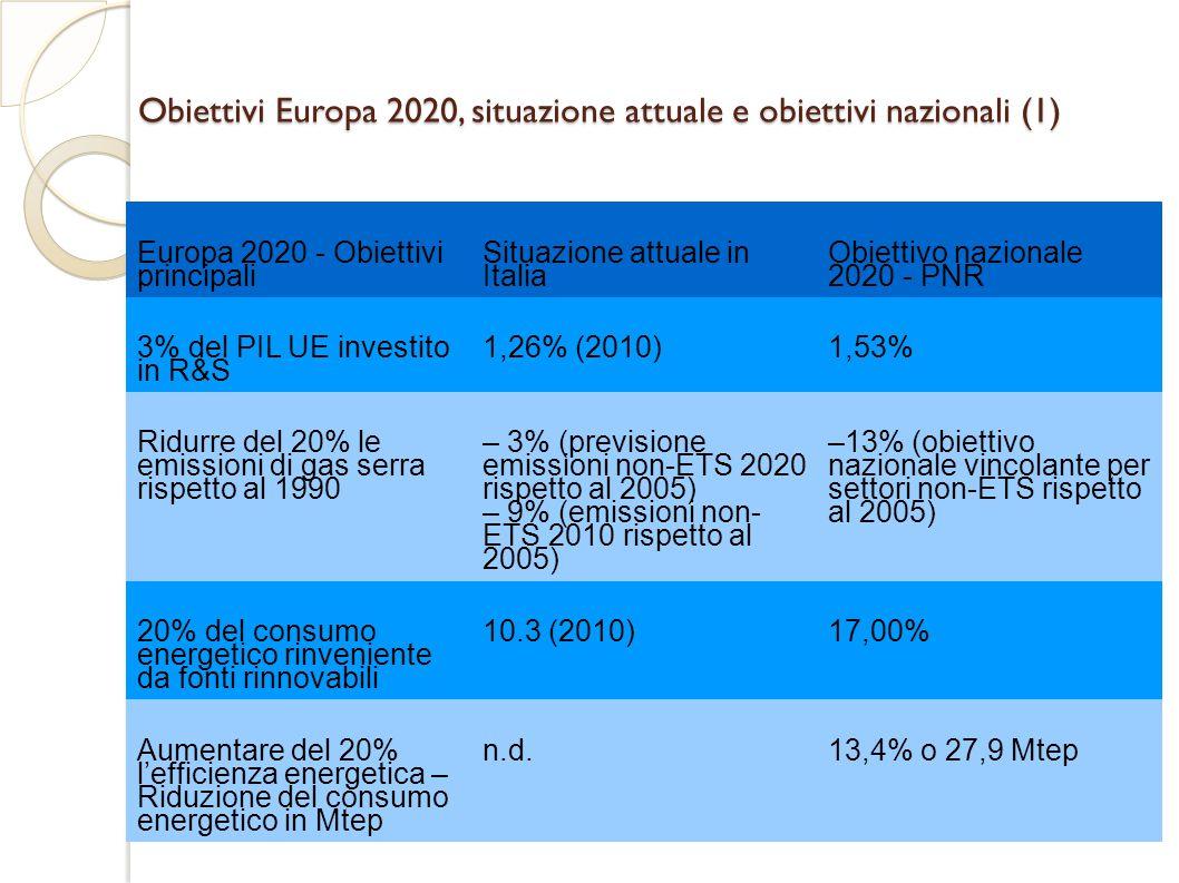 Obiettivi Europa 2020, situazione attuale e obiettivi nazionali (1)