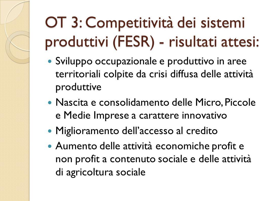 OT 3: Competitività dei sistemi produttivi (FESR) - risultati attesi:
