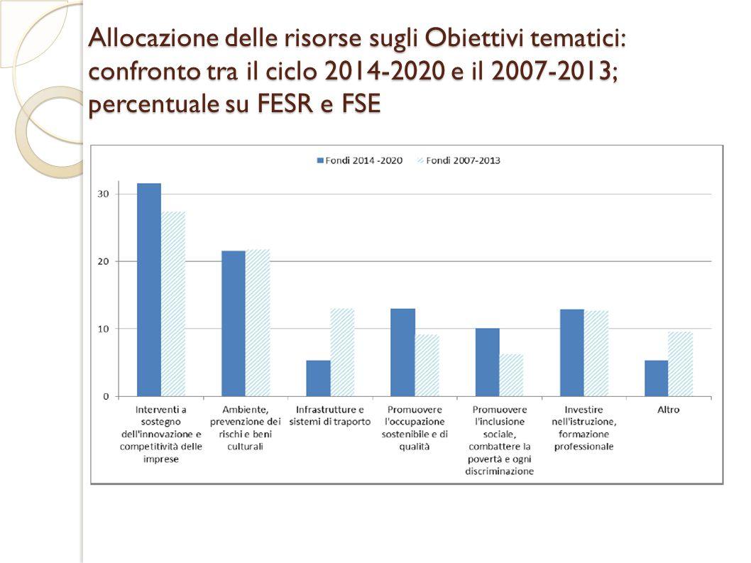 Allocazione delle risorse sugli Obiettivi tematici: confronto tra il ciclo 2014-2020 e il 2007-2013; percentuale su FESR e FSE