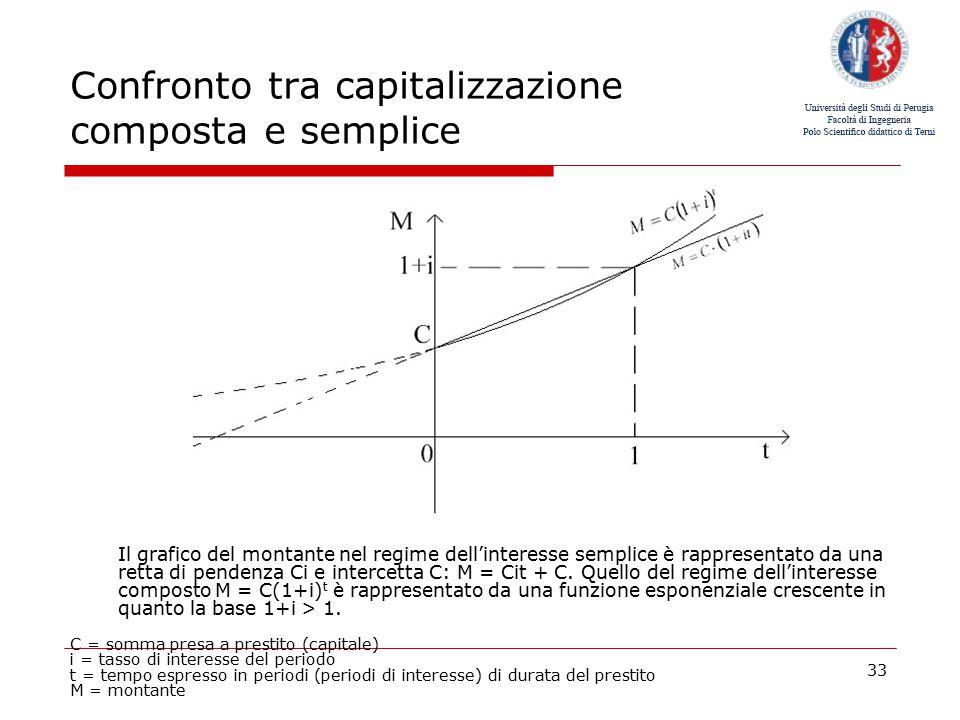 Confronto tra capitalizzazione composta e semplice