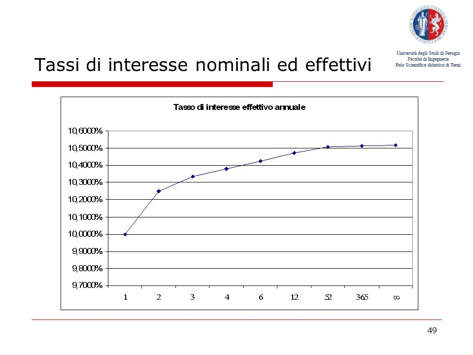 Tassi di interesse nominali ed effettivi