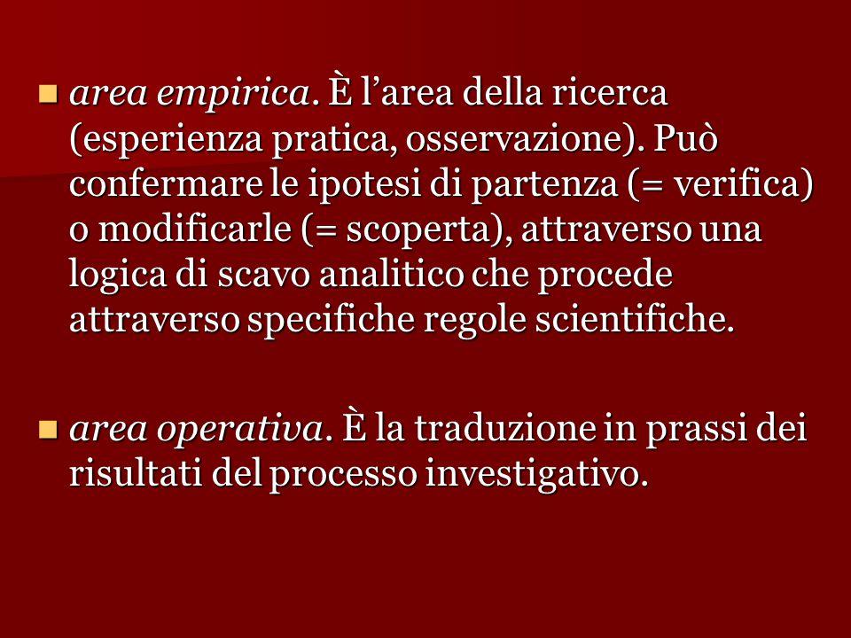 area empirica. È l'area della ricerca (esperienza pratica, osservazione). Può confermare le ipotesi di partenza (= verifica) o modificarle (= scoperta), attraverso una logica di scavo analitico che procede attraverso specifiche regole scientifiche.