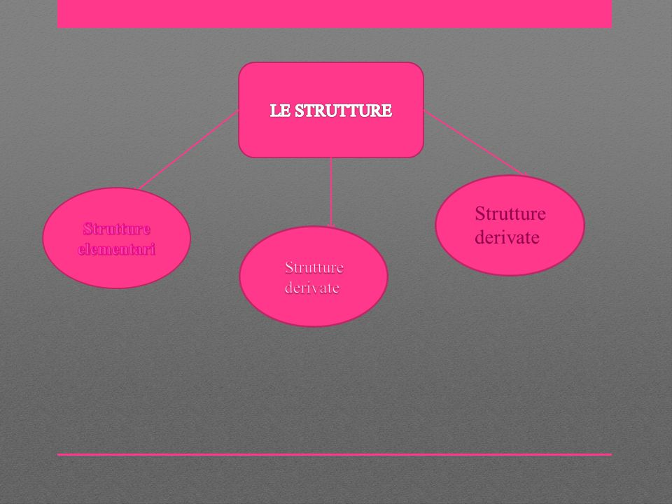 LE STRUTTURE Strutture elementari Strutture derivate