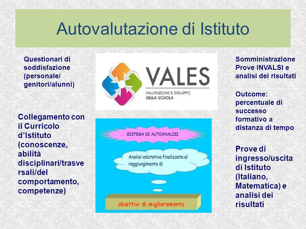 Autovalutazione di Istituto