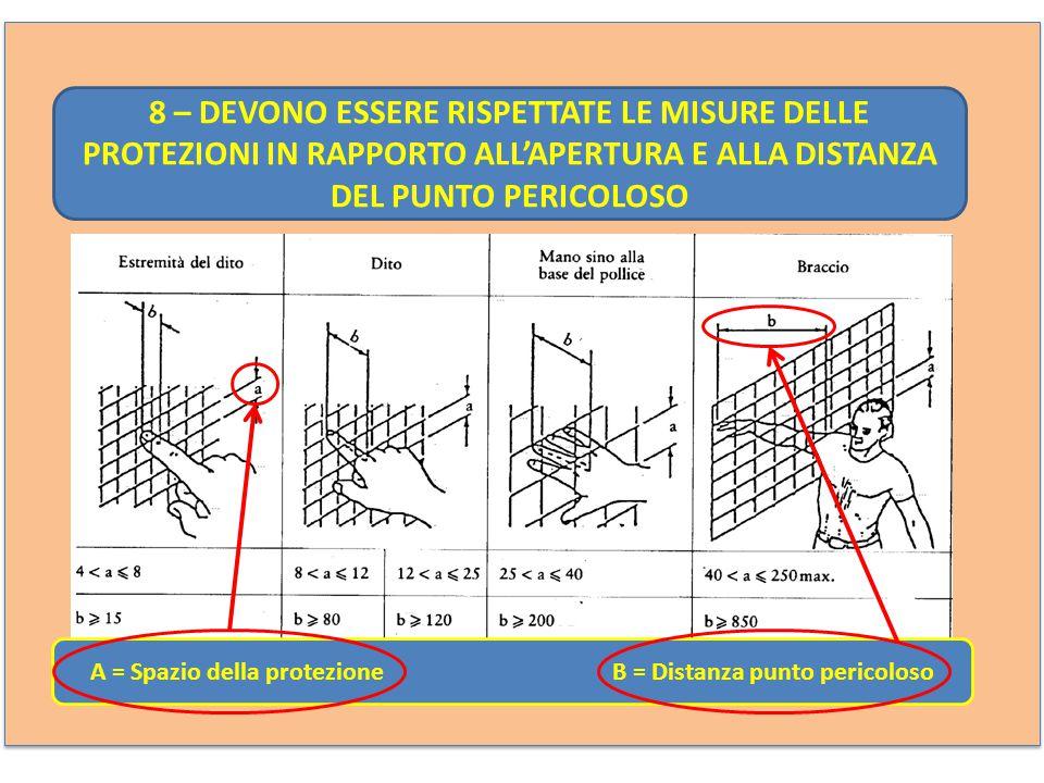 A = Spazio della protezione B = Distanza punto pericoloso