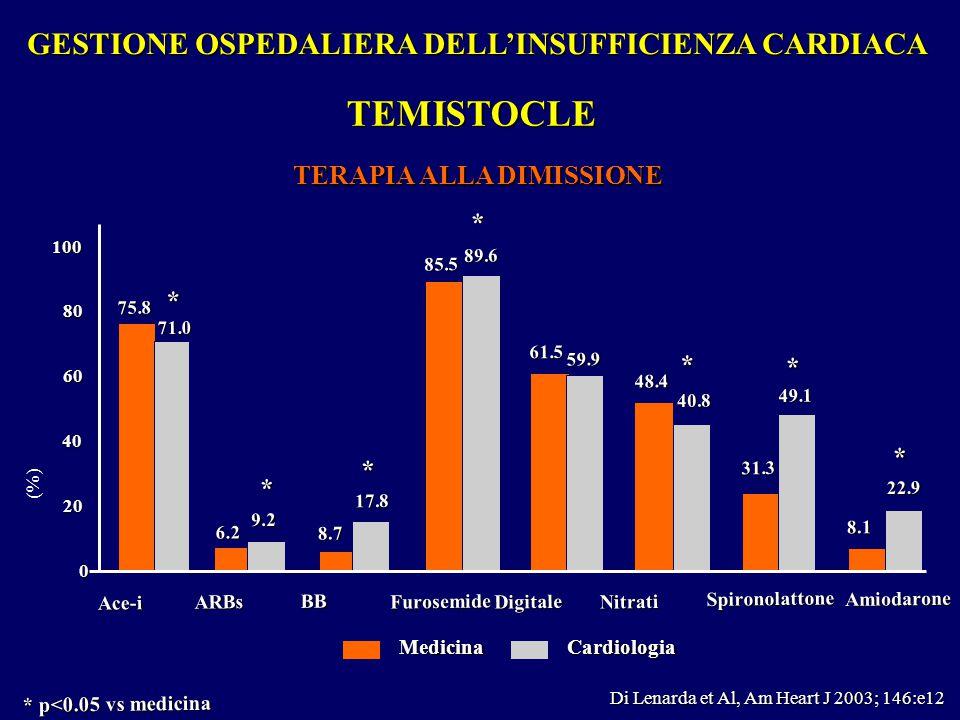 TEMISTOCLE GESTIONE OSPEDALIERA DELL'INSUFFICIENZA CARDIACA