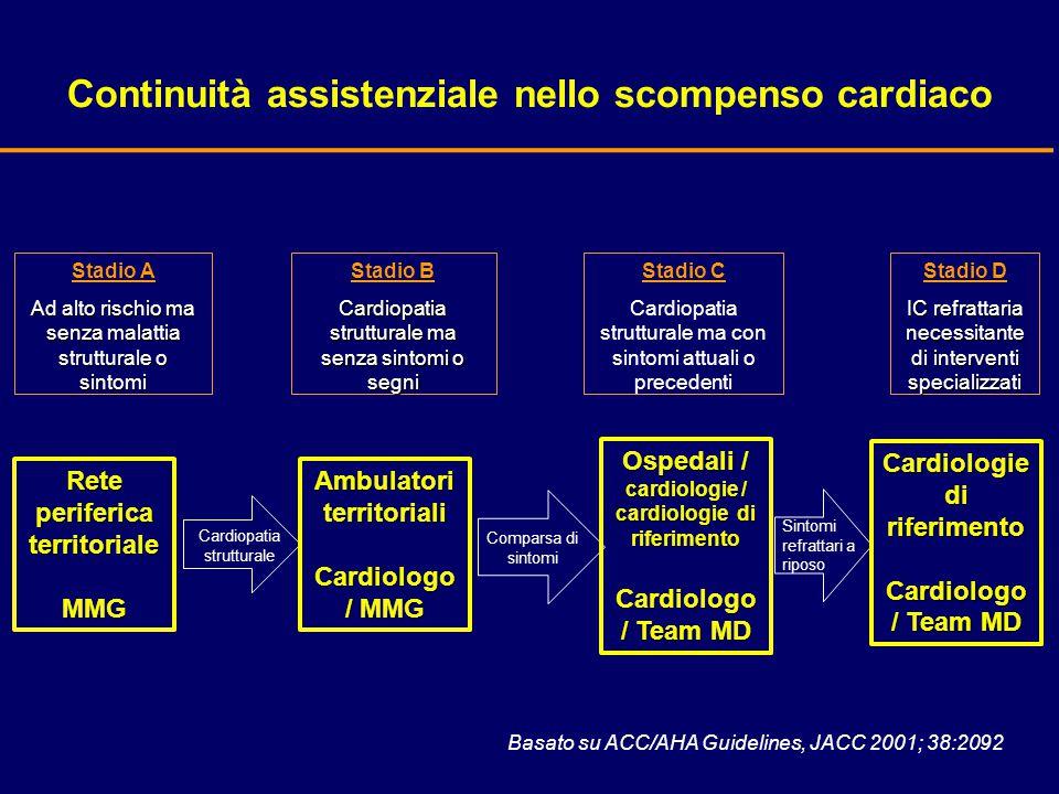 Continuità assistenziale nello scompenso cardiaco