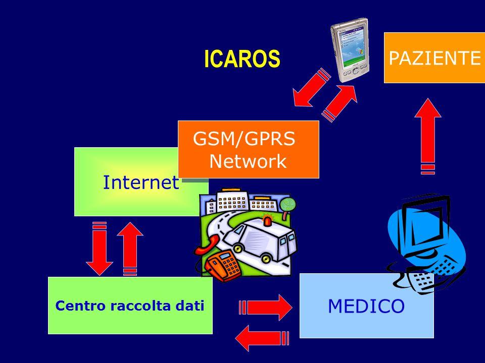 ICAROS PAZIENTE GSM/GPRS Network Internet MEDICO Centro raccolta dati