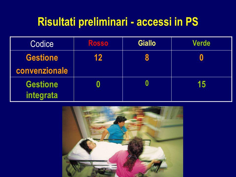 Risultati preliminari - accessi in PS