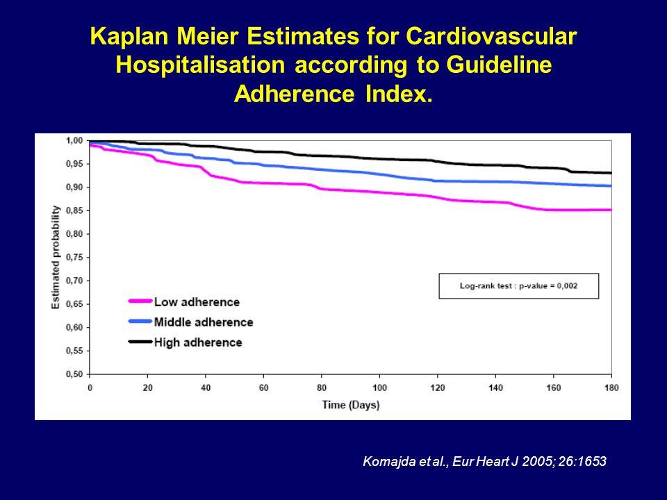 Komajda et al., Eur Heart J 2005; 26:1653