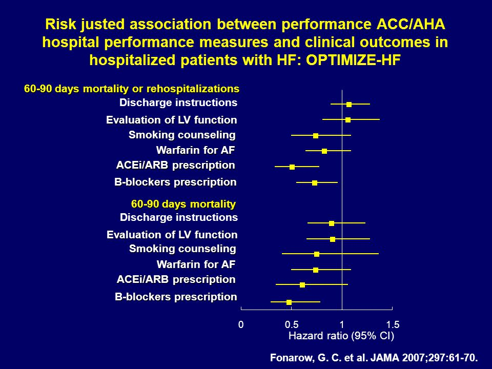 Risk justed association between performance ACC/AHA hospital performance measures and clinical outcomes in hospitalized patients with HF: OPTIMIZE-HF