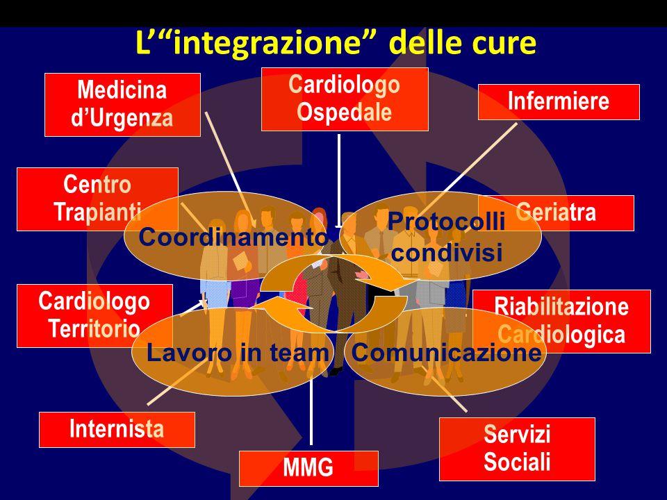 L' integrazione delle cure