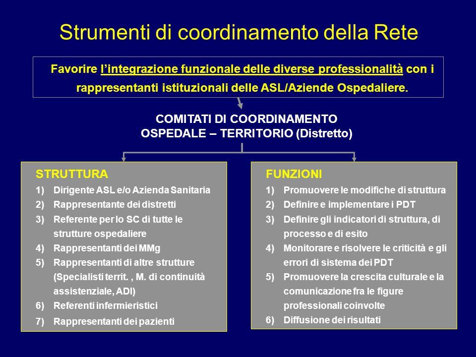 COMITATI DI COORDINAMENTO OSPEDALE – TERRITORIO (Distretto)