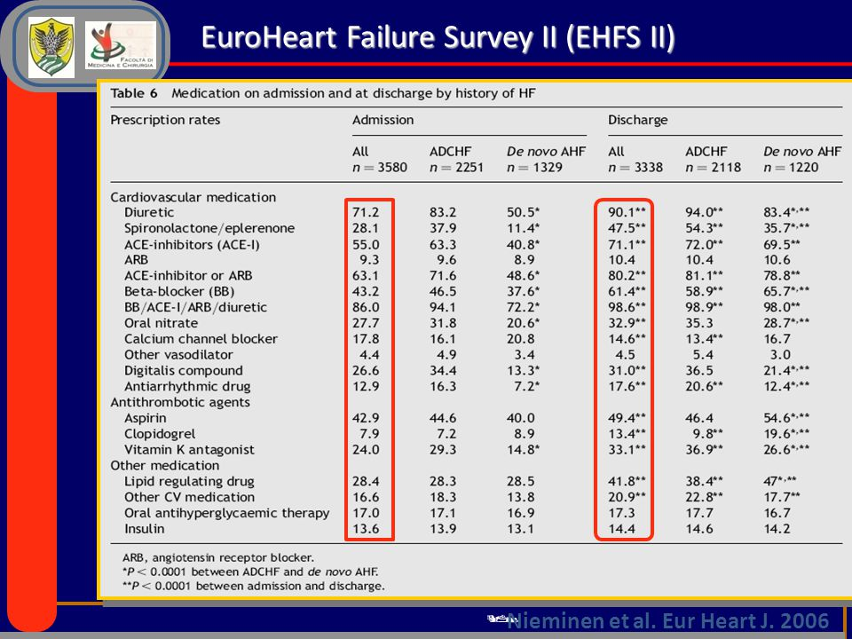 EuroHeart Failure Survey II (EHFS II)