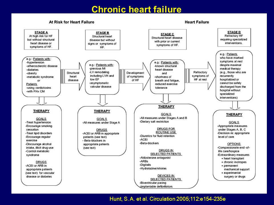 Chronic heart failure Hunt, S. A. et al. Circulation 2005;112:e154-235e