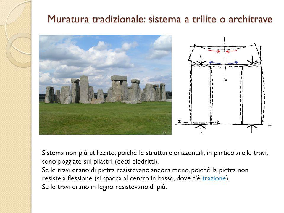 Muratura tradizionale: sistema a trilite o architrave