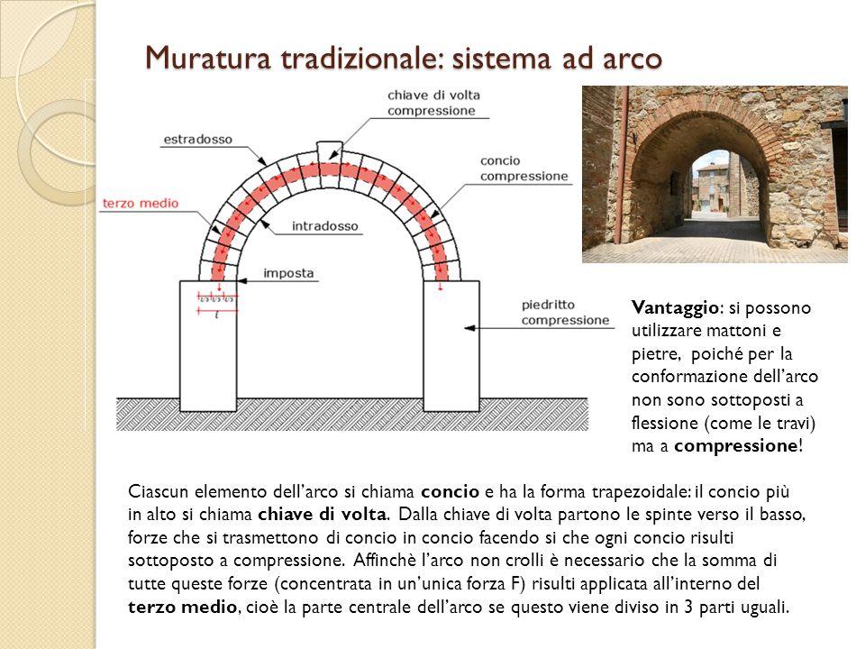 Muratura tradizionale: sistema ad arco