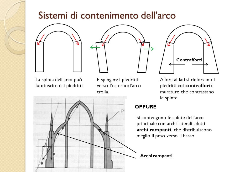 Sistemi di contenimento dell'arco