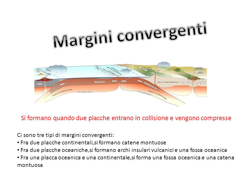 Margini convergenti Si formano quando due placche entrano in collisione e vengono compresse. Ci sono tre tipi di margini convergenti:
